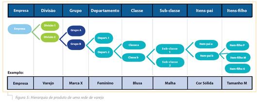 Figura5_Hierarquia-de-produto-de-uma-rede-varejo