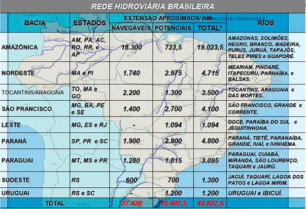 Rede hidroviária brasileira (Antaq)