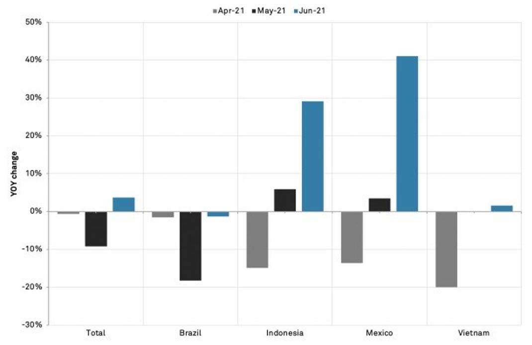 México e Indonésia compensam a queda de café no Brasil